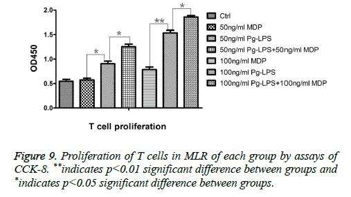 biomedres-Proliferation