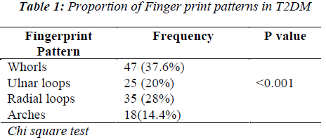 biomedres-Proportion-Finger-print-patterns