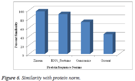 biomedres-Protein-norm