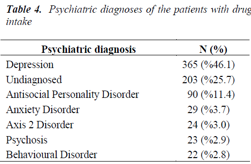 biomedres-Psychiatric-diagnoses
