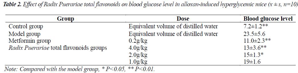 biomedres-Puerariae-total-flavonoids