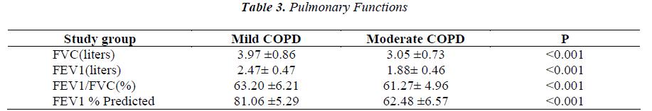 biomedres-Pulmonary-Functions
