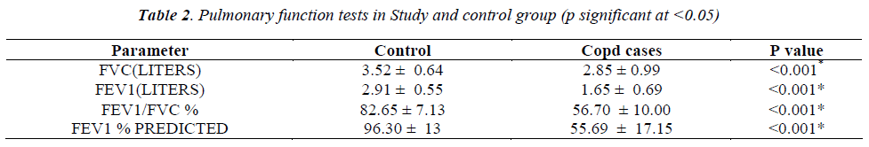 biomedres-Pulmonary-function-Study-control