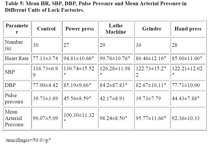 biomedres-Pulse-Pressure-Mean-Arterial-Units