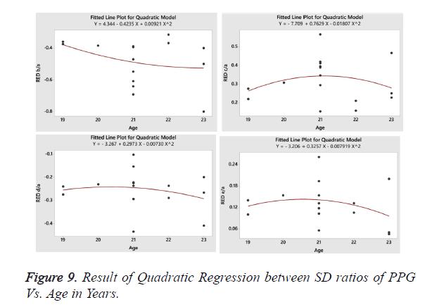 biomedres-Quadratic-Regression