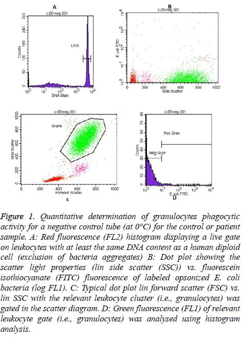 biomedres-Quantitative-determination