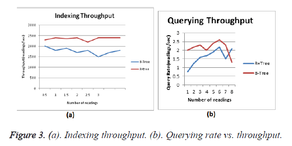 biomedres-Querying-rate