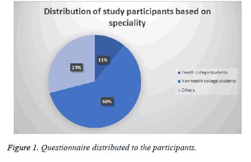 biomedres-Questionnaire-chart