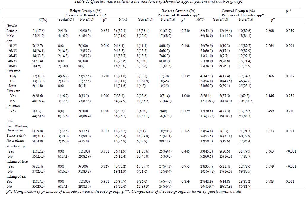 biomedres-Questionnaire-data