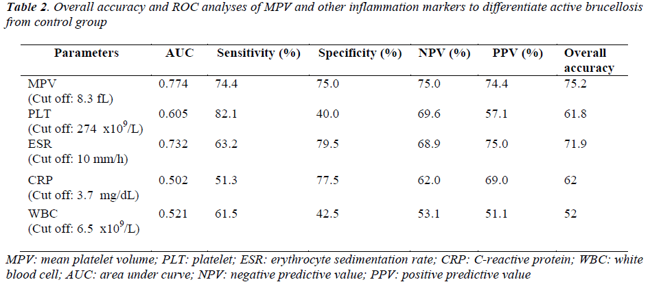 biomedres-ROC-analyses-MPV