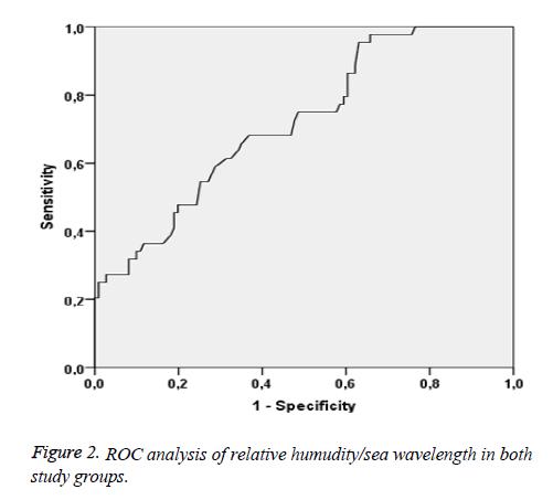 biomedres-ROC-analysis