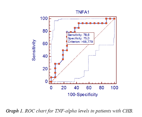 biomedres-ROC-chart