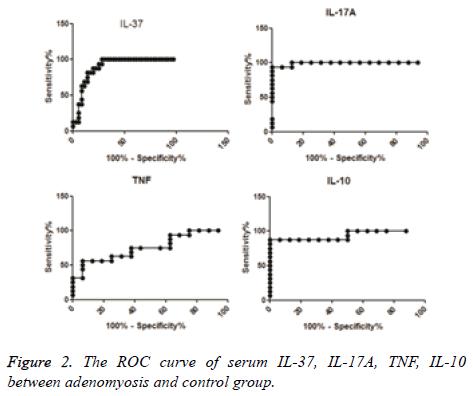 biomedres-ROC-curve
