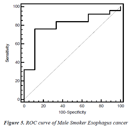 biomedres-ROC-curve-Male-Smoker-24-3-353-g005