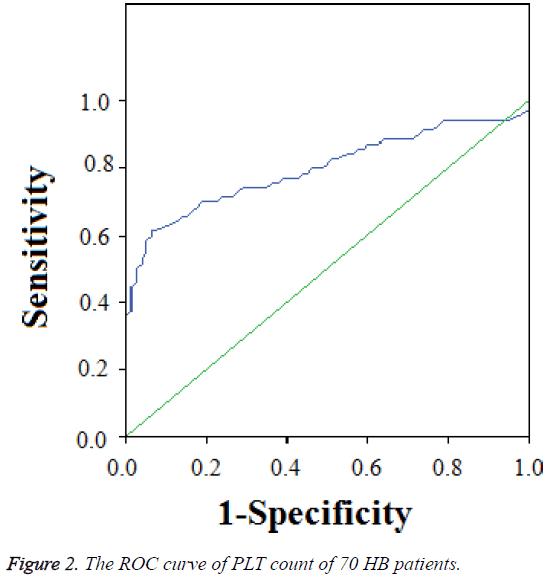 biomedres-ROC-curve-PLT