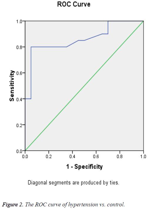 biomedres-ROC-curve-hypertension