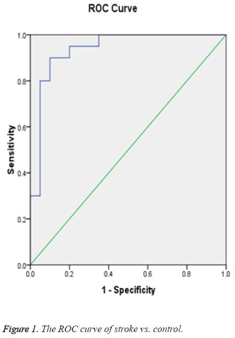 biomedres-ROC-curve-stroke