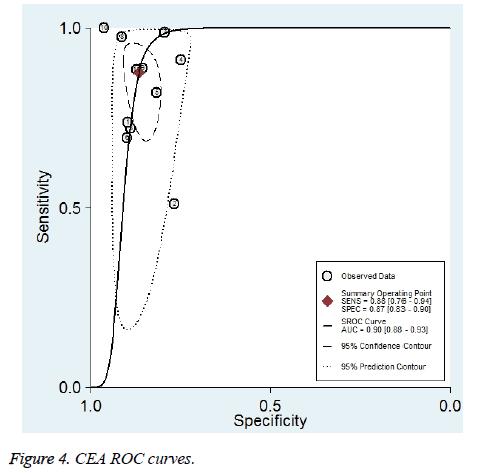 biomedres-ROC-curves