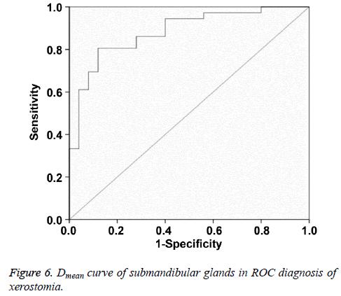 biomedres-ROC-diagnosis