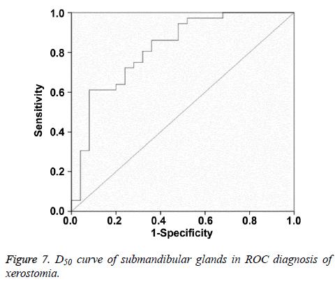 biomedres-ROC-xerostomia