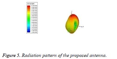 biomedres-Radiation-pattern