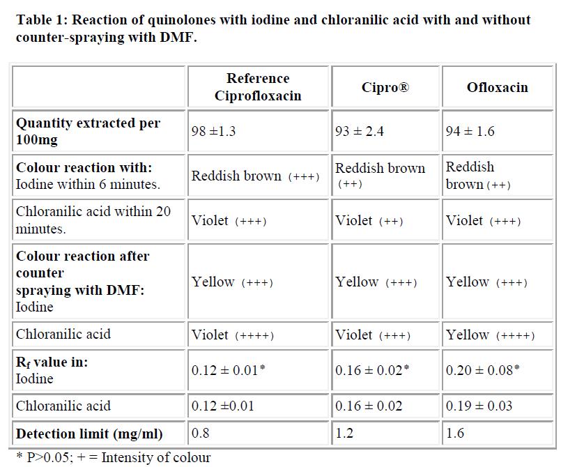 biomedres-Reaction-quinolones-with-iodine