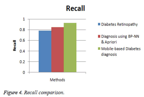 biomedres-Recall-comparison