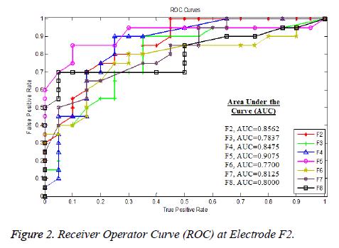 biomedres-Receiver-Operator