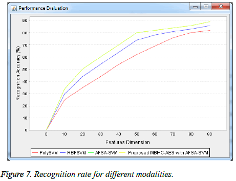 biomedres-Recognition-rate