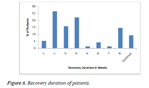 biomedres-Recovery-duration