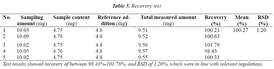 biomedres-Recovery-test