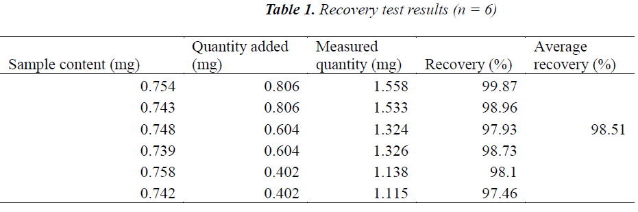 biomedres-Recovery-test-results