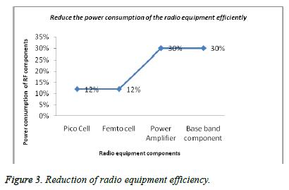 biomedres-Reduction-radio-equipment-efficiency