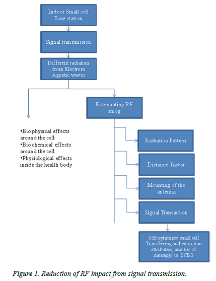 biomedres-Reduction-signal-transmission