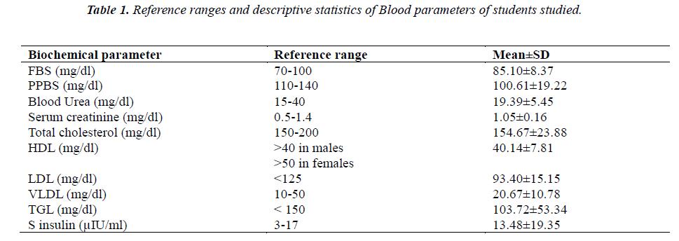 biomedres-Reference-ranges-descriptive-statistics