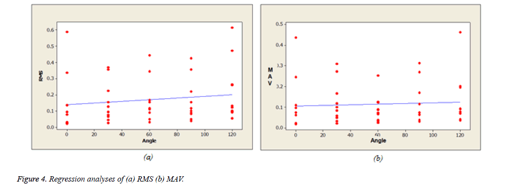 biomedres-Regression-analyses