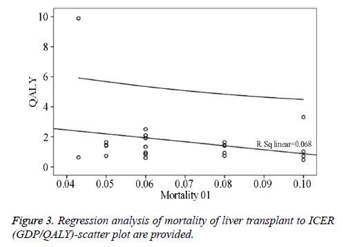 biomedres-Regression-analysis