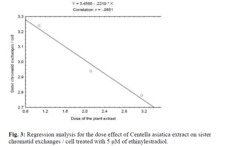 biomedres-Regression-analysis-Centella-asiatica-number