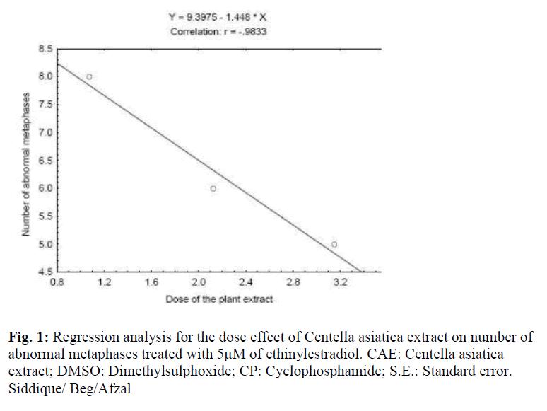 biomedres-Regression-analysis-effect-Centella-asiatica