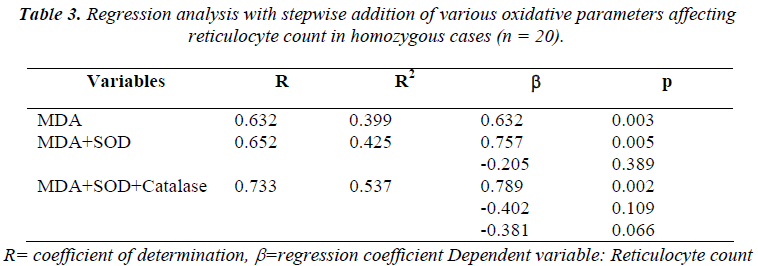 biomedres-Regression-analysis-stepwise