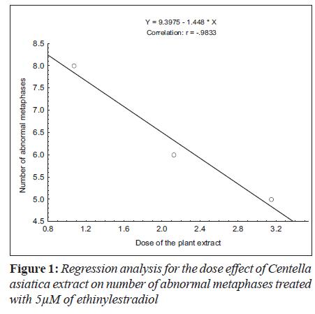 biomedres-Regression-dose-Centella