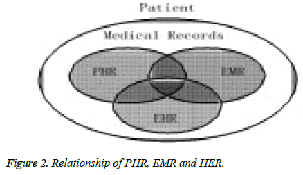 biomedres-Relationship-PHR