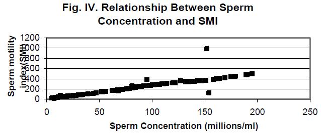 biomedres-Relationship-Sperm-Concentration