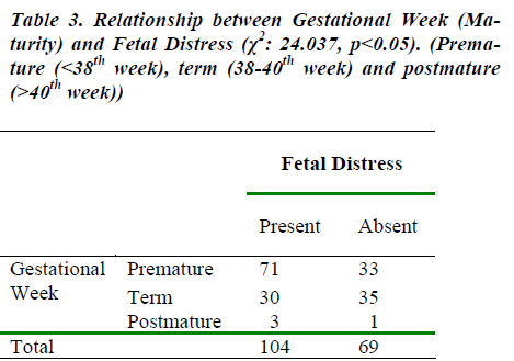 biomedres-Relationship-between-Gestational-Week