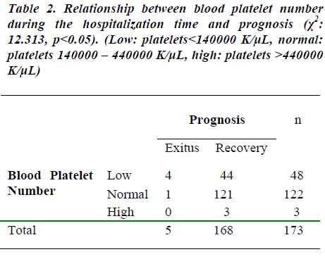 biomedres-Relationship-between-blood-platelet-number
