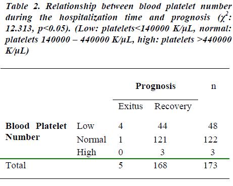 biomedres-Relationship-between-blood-platelet-number