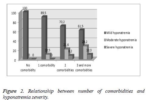 Relationship-comorbidities-hyponatremia