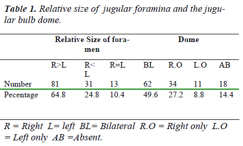 biomedres-Relative-size-jugular-foramina