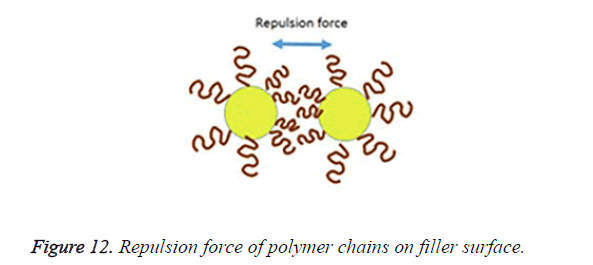 biomedres-Repulsion-force