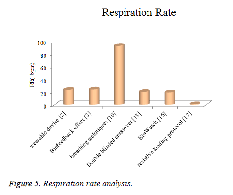 biomedres-Respiration-rate